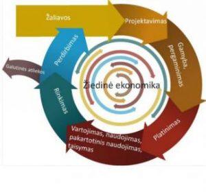 Aplinkos inžinerijos instituto mokslininkai prisideda prie žiedinės ekonomikos kūrimo